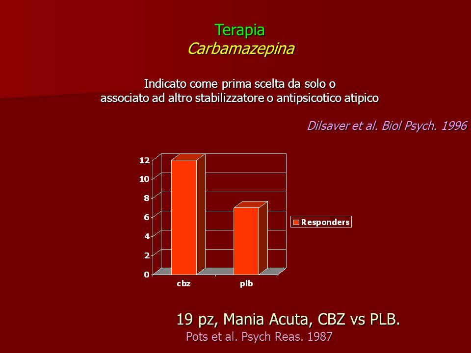 19 pz, Mania Acuta, CBZ vs PLB. Pots et al. Psych Reas. 1987