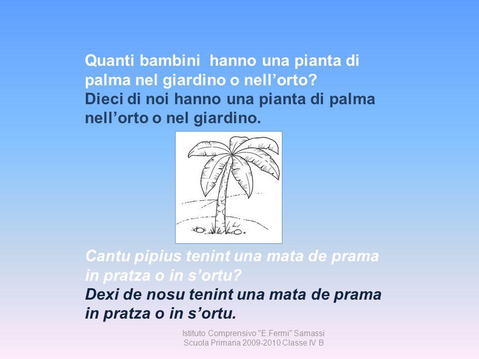 Quanti bambini hanno una pianta di palma nel giardino o nell'orto