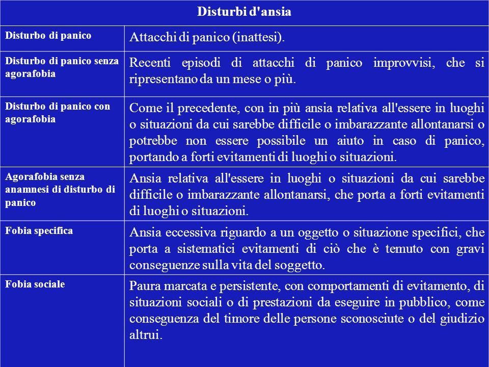 Attacchi di panico (inattesi).