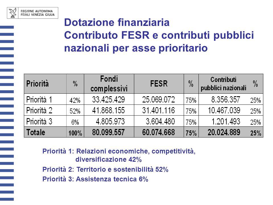 Dotazione finanziaria Contributo FESR e contributi pubblici nazionali per asse prioritario