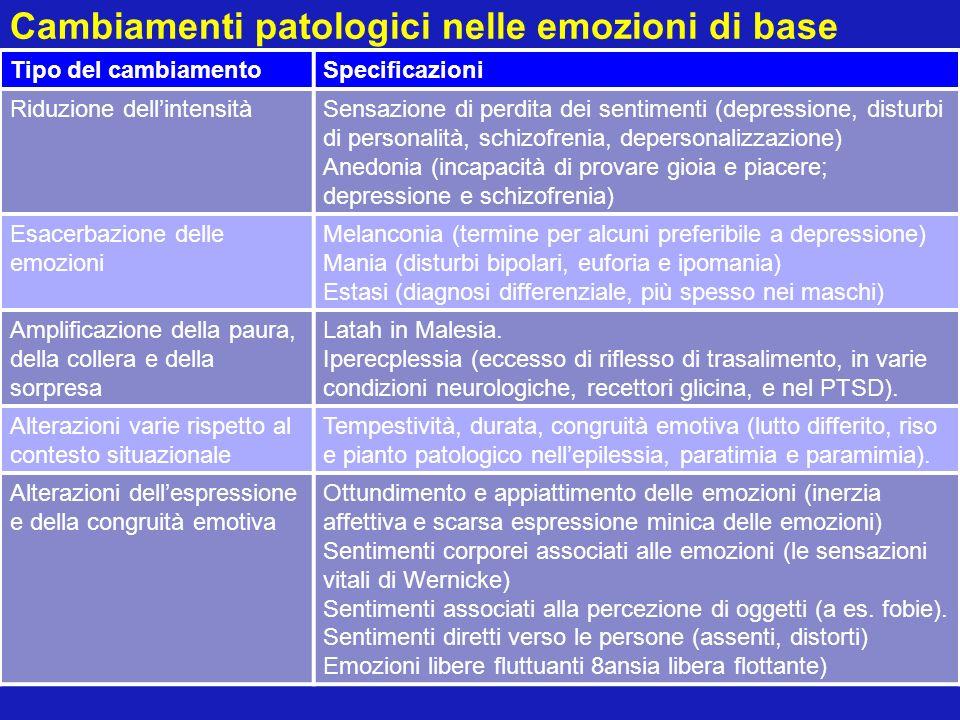 Cambiamenti patologici nelle emozioni di base