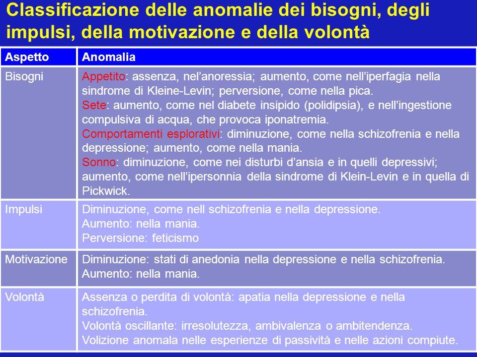 Classificazione delle anomalie dei bisogni, degli impulsi, della motivazione e della volontà
