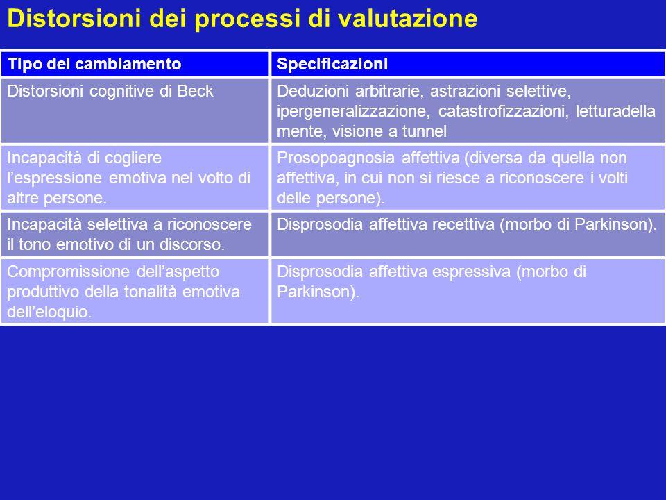 Distorsioni dei processi di valutazione