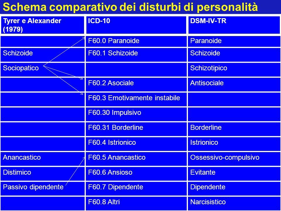 Schema comparativo dei disturbi di personalità