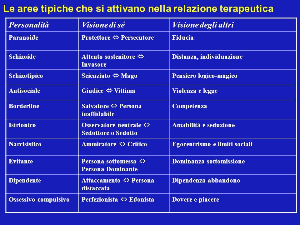 Le aree tipiche che si attivano nella relazione terapeutica