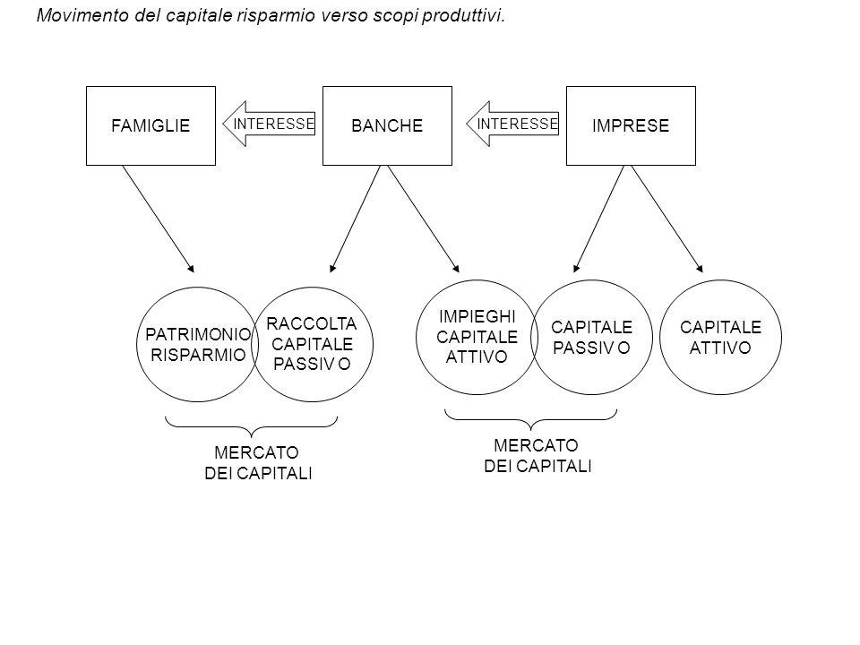 Movimento del capitale risparmio verso scopi produttivi.