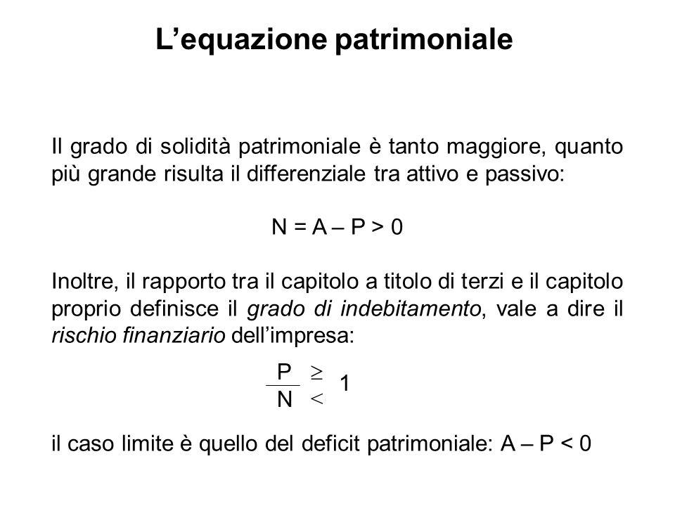 L'equazione patrimoniale