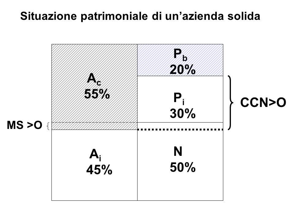 Pb 20% Ac 55% Pi CCN>O 30% MS >O N Ai 50% 45%