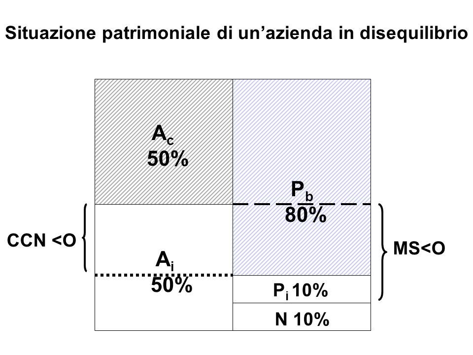 Ac 50% Pb 80% CCN <O MS<O Ai 50% N 10%
