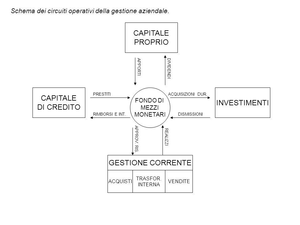 CAPITALE PROPRIO CAPITALE INVESTIMENTI DI CREDITO GESTIONE CORRENTE
