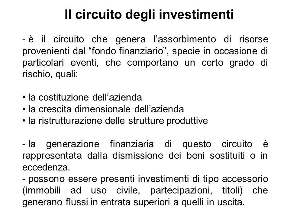 Il circuito degli investimenti