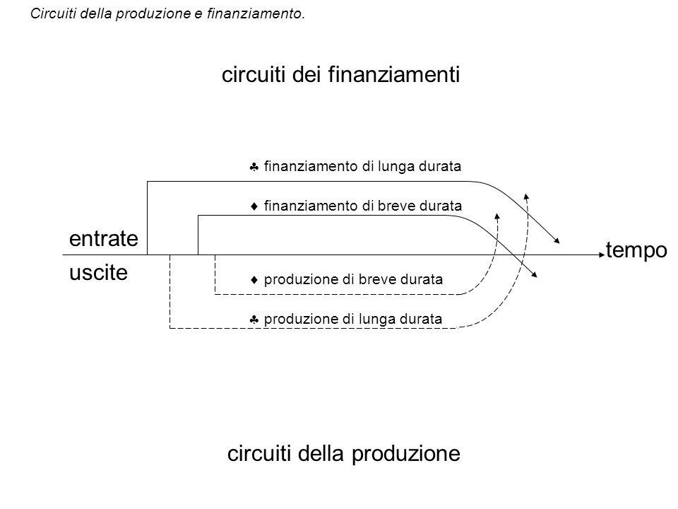 circuiti dei finanziamenti
