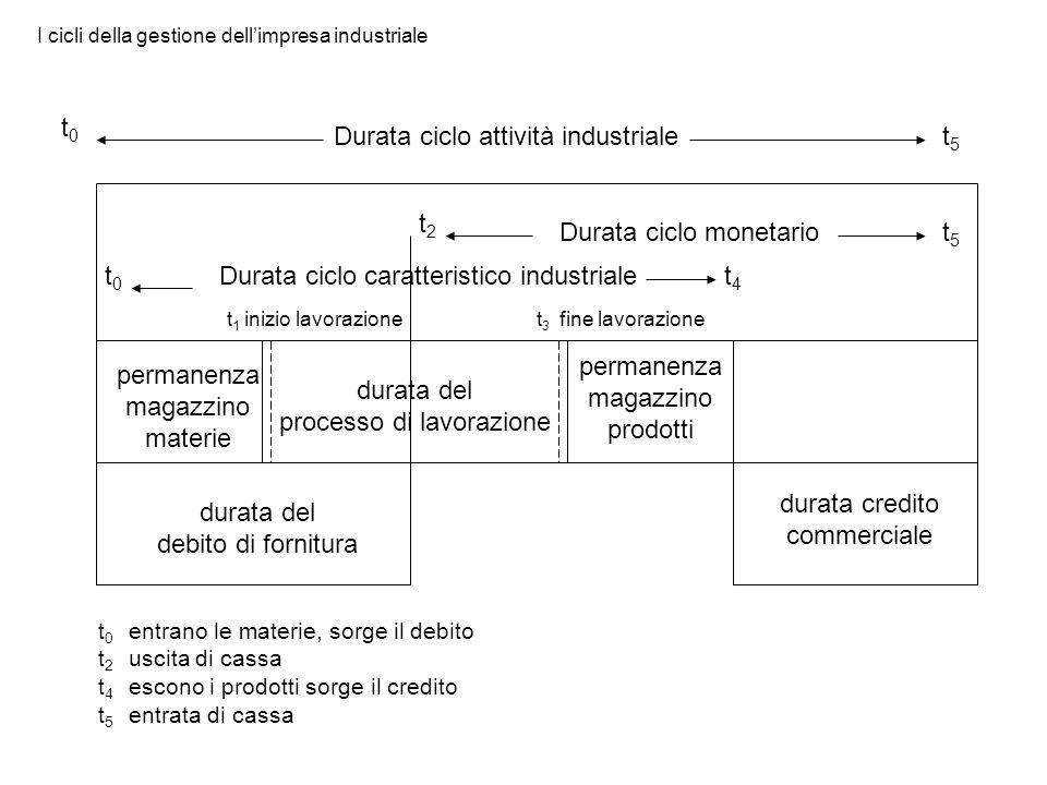 Durata ciclo attività industriale t0 t5