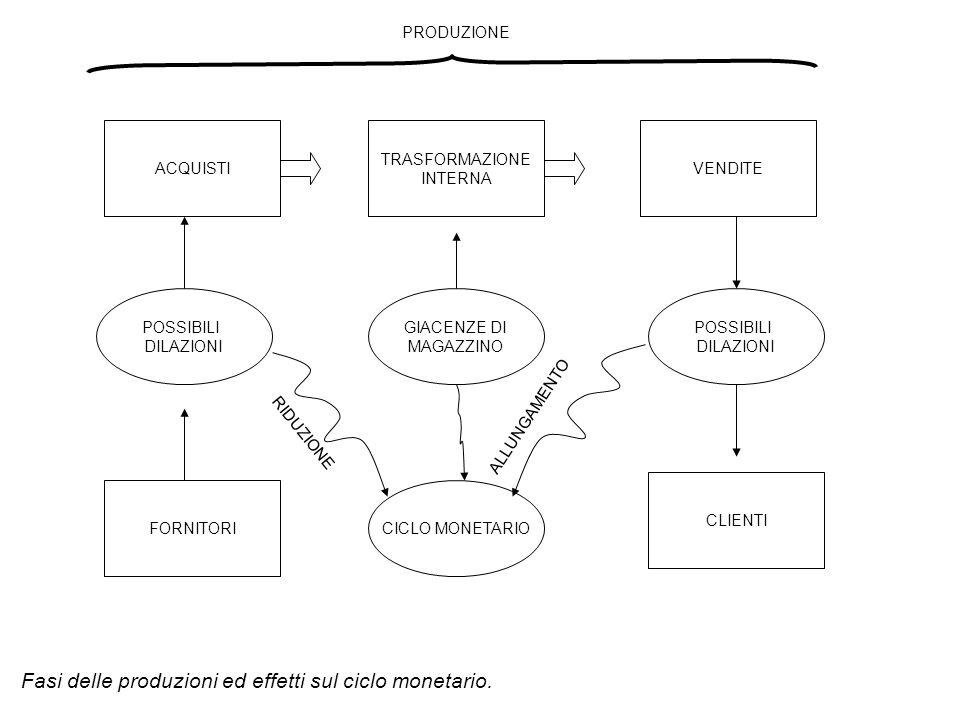Fasi delle produzioni ed effetti sul ciclo monetario.