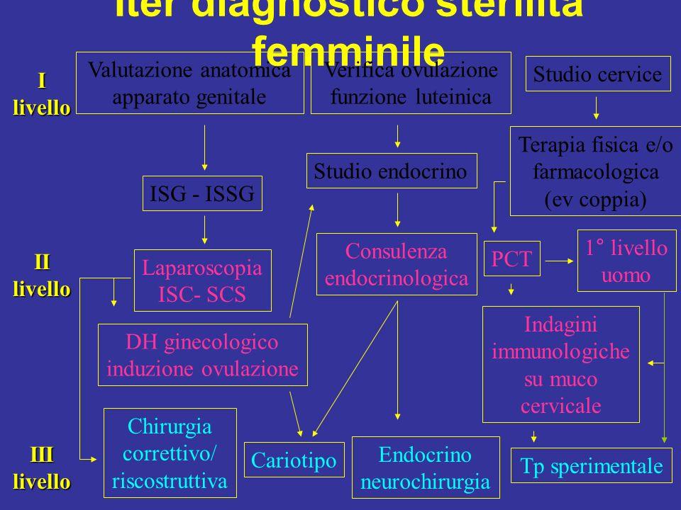 Iter diagnostico sterilità femminile