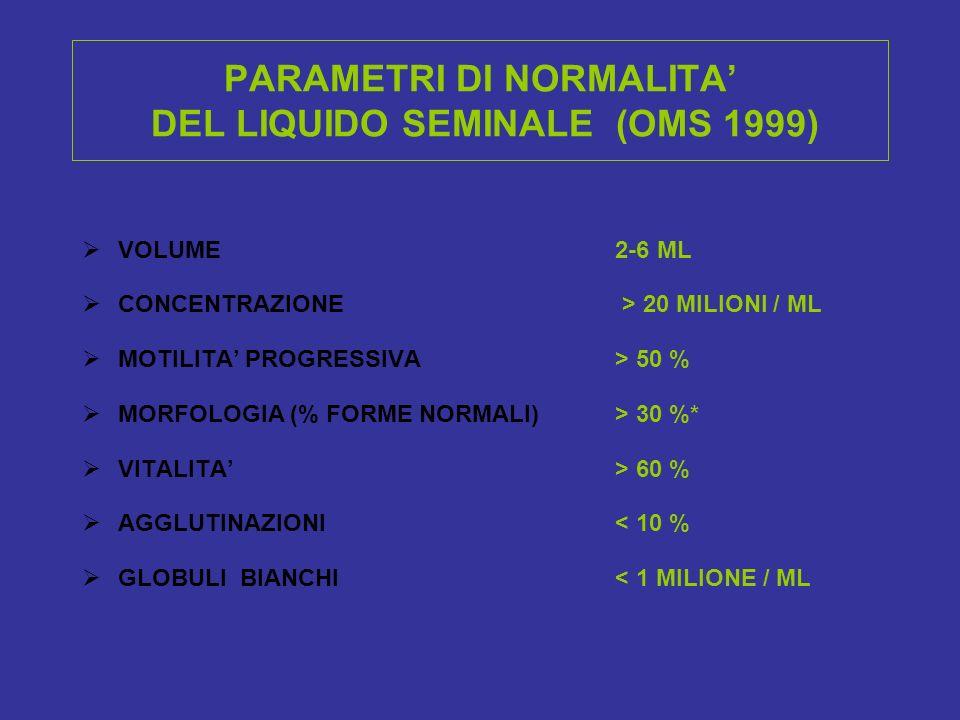 PARAMETRI DI NORMALITA' DEL LIQUIDO SEMINALE (OMS 1999)