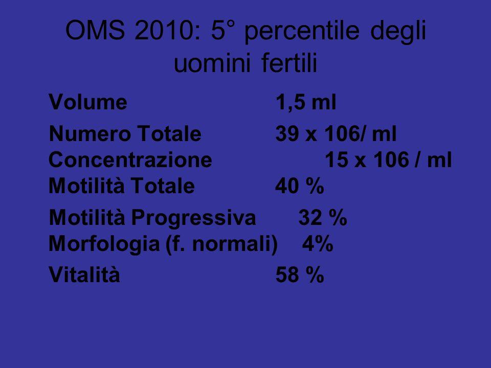 OMS 2010: 5° percentile degli uomini fertili