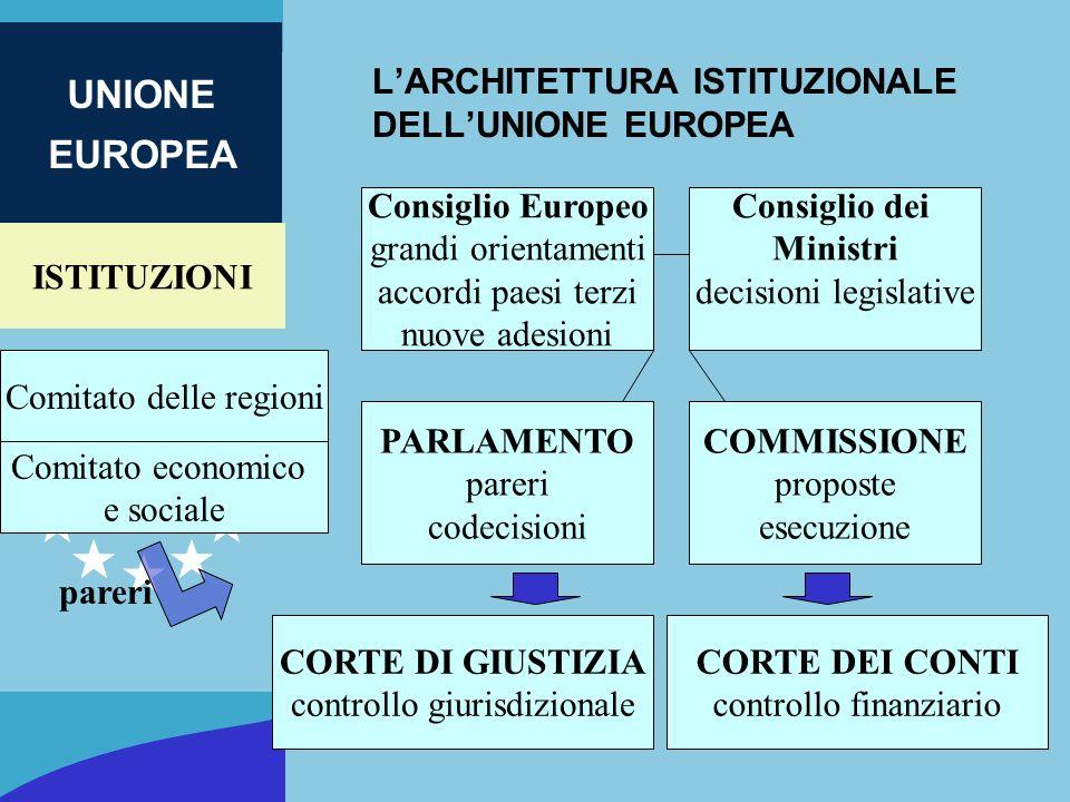 L'ARCHITETTURA ISTITUZIONALE DELL'UNIONE EUROPEA