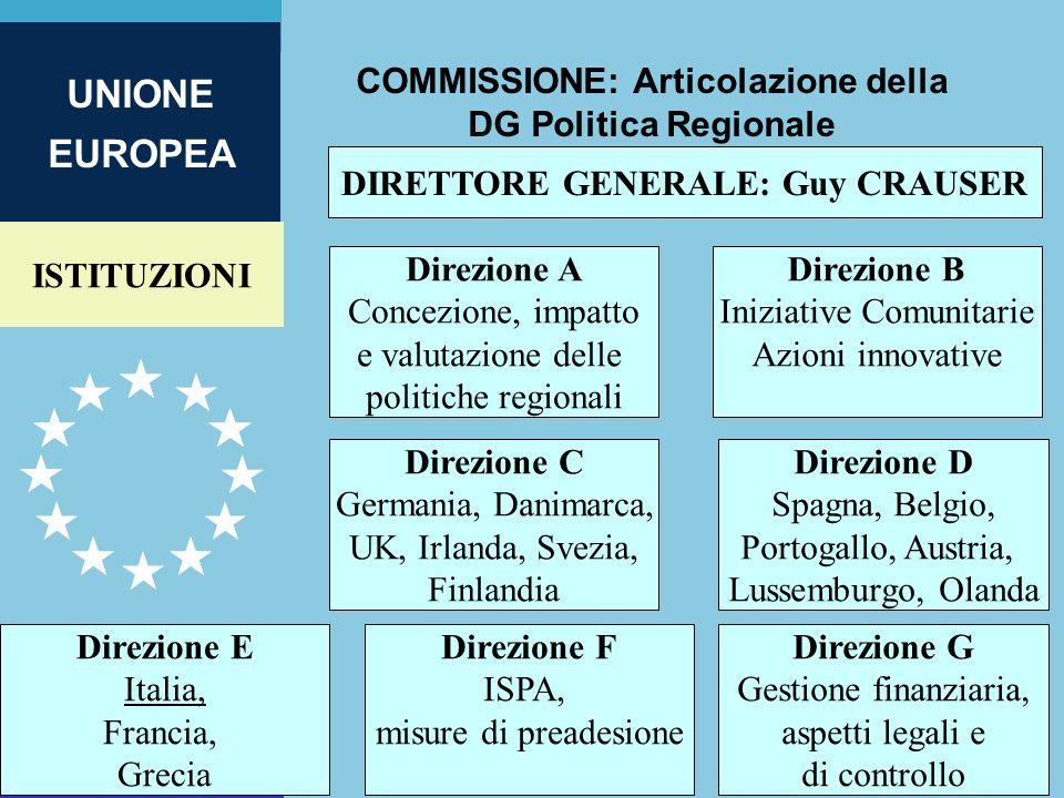 COMMISSIONE: Articolazione della DG Politica Regionale