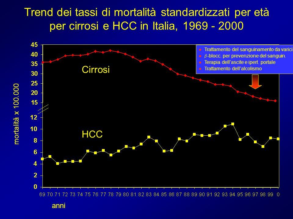 Trend dei tassi di mortalità standardizzati per età per cirrosi e HCC in Italia, 1969 - 2000