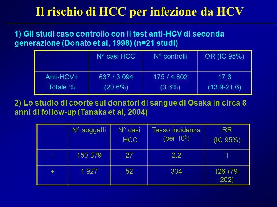Il rischio di HCC per infezione da HCV