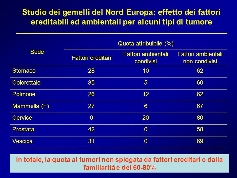 Studio dei gemelli del Nord Europa: effetto dei fattori ereditabili ed ambientali per alcuni tipi di tumore