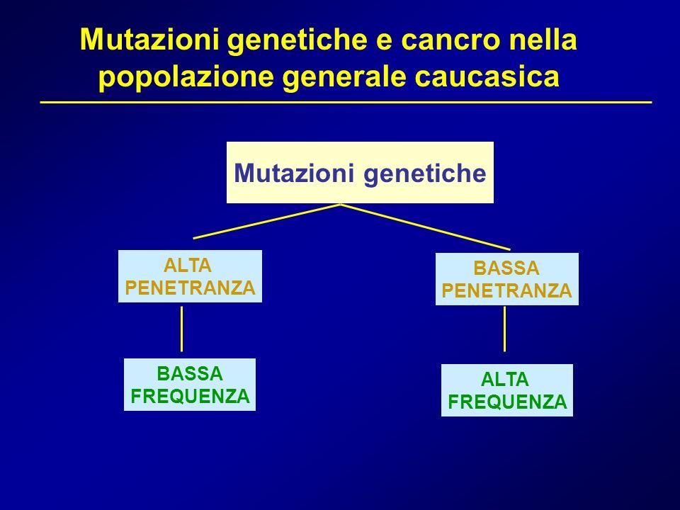 Mutazioni genetiche e cancro nella popolazione generale caucasica