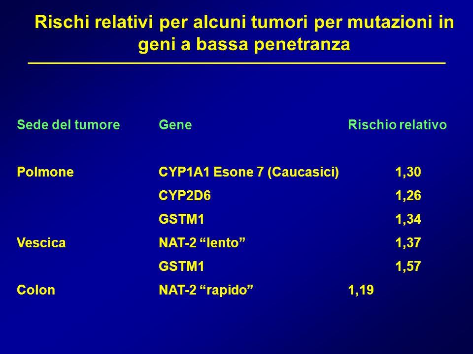 Rischi relativi per alcuni tumori per mutazioni in geni a bassa penetranza
