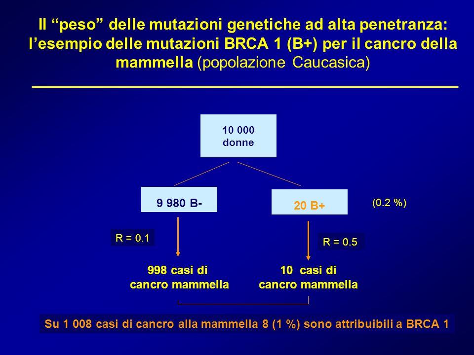 Il peso delle mutazioni genetiche ad alta penetranza: