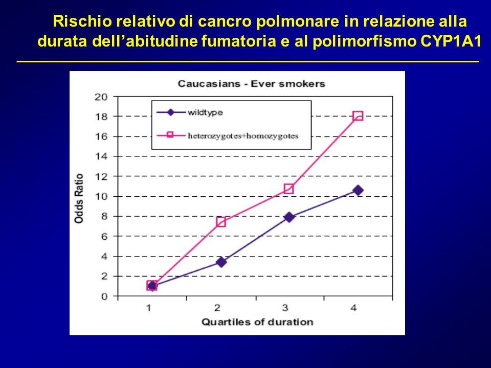 Rischio relativo di cancro polmonare in relazione alla durata dell'abitudine fumatoria e al polimorfismo CYP1A1