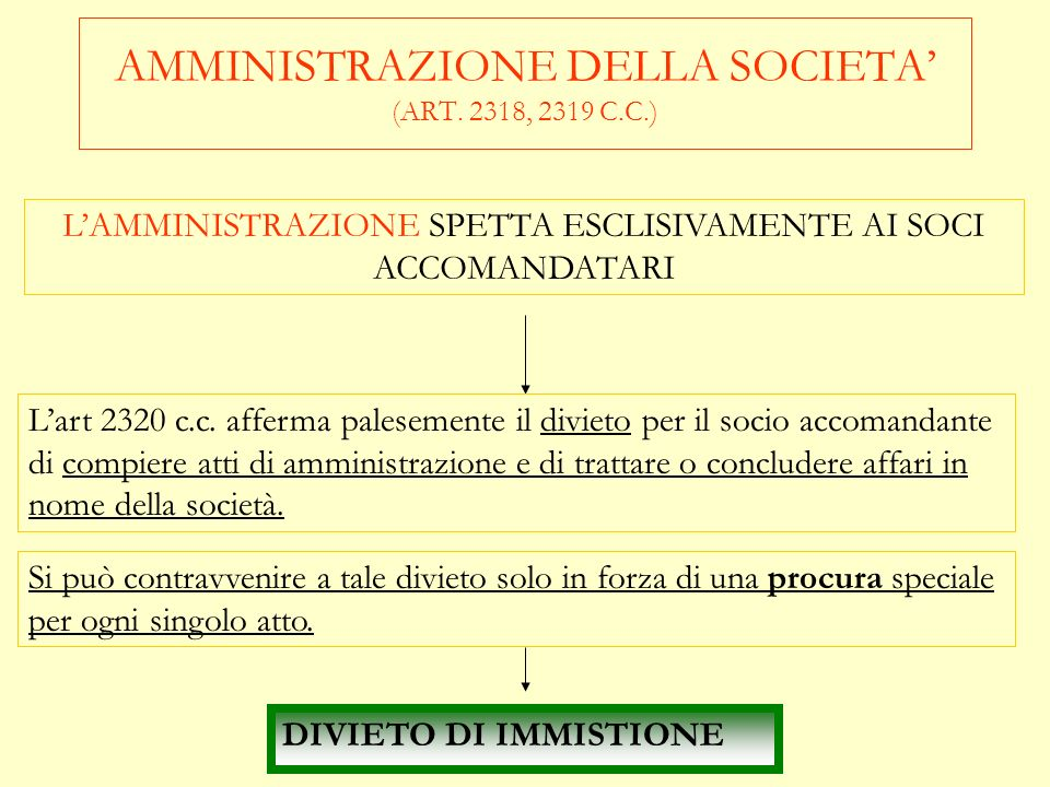 AMMINISTRAZIONE DELLA SOCIETA' (ART. 2318, 2319 C.C.)