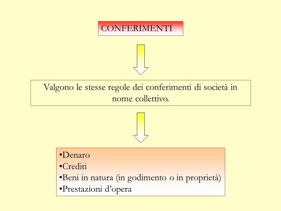 CONFERIMENTI Valgono le stesse regole dei conferimenti di società in nome collettivo. Denaro. Crediti.