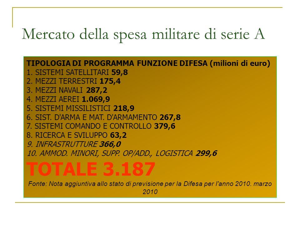 Mercato della spesa militare di serie A