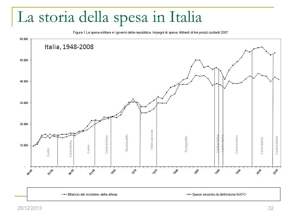 La storia della spesa in Italia