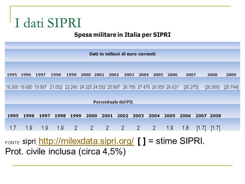 Spesa militare in Italia per SIPRI Dati in milioni di euro correnti