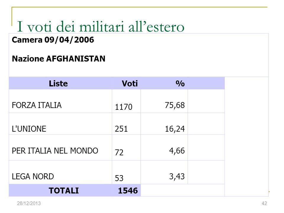 I voti dei militari all'estero