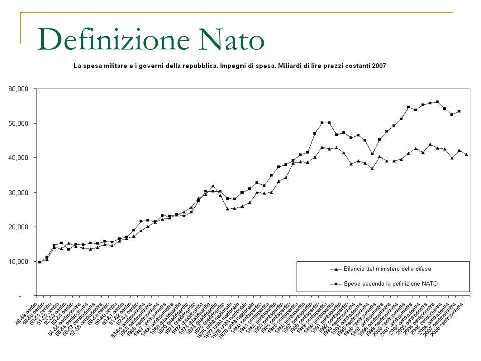 Definizione Nato
