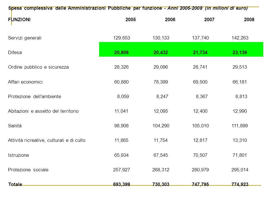 Spesa complessiva delle Amministrazioni Pubbliche per funzione - Anni 2005-2008 (in milioni di euro)