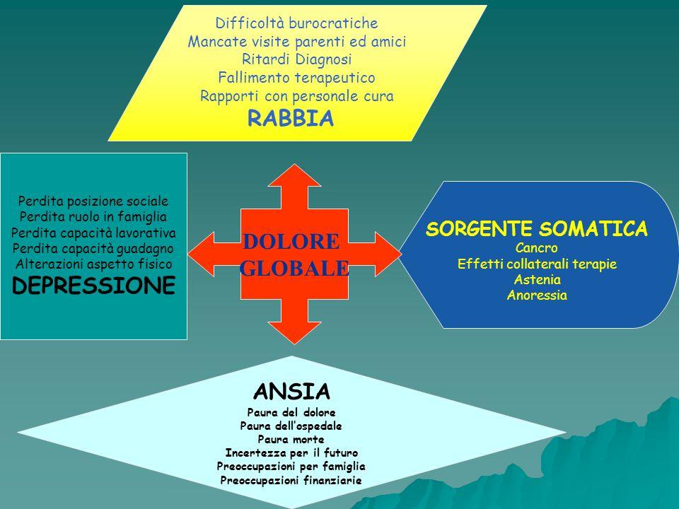RABBIA DOLORE GLOBALE DEPRESSIONE ANSIA SORGENTE SOMATICA