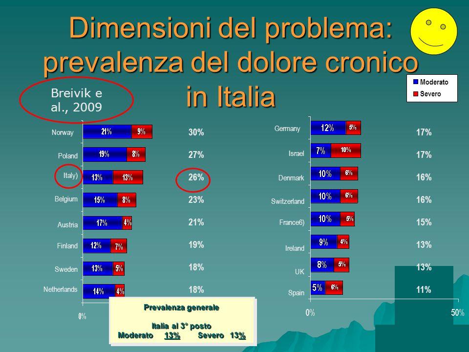Dimensioni del problema: prevalenza del dolore cronico in Italia