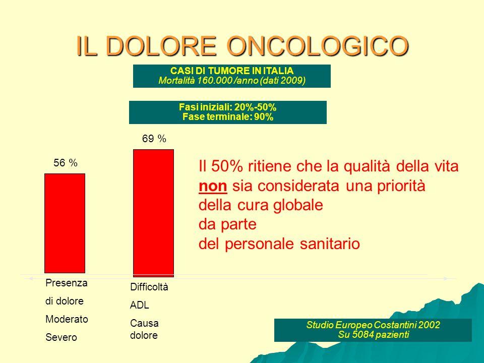 CASI DI TUMORE IN ITALIA