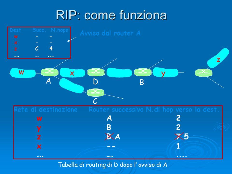 RIP: come funziona w x y z A C D B y B 2 z B A 7 5 x -- 1