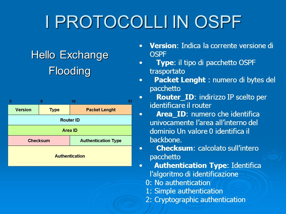 I PROTOCOLLI IN OSPF Hello Exchange Flooding