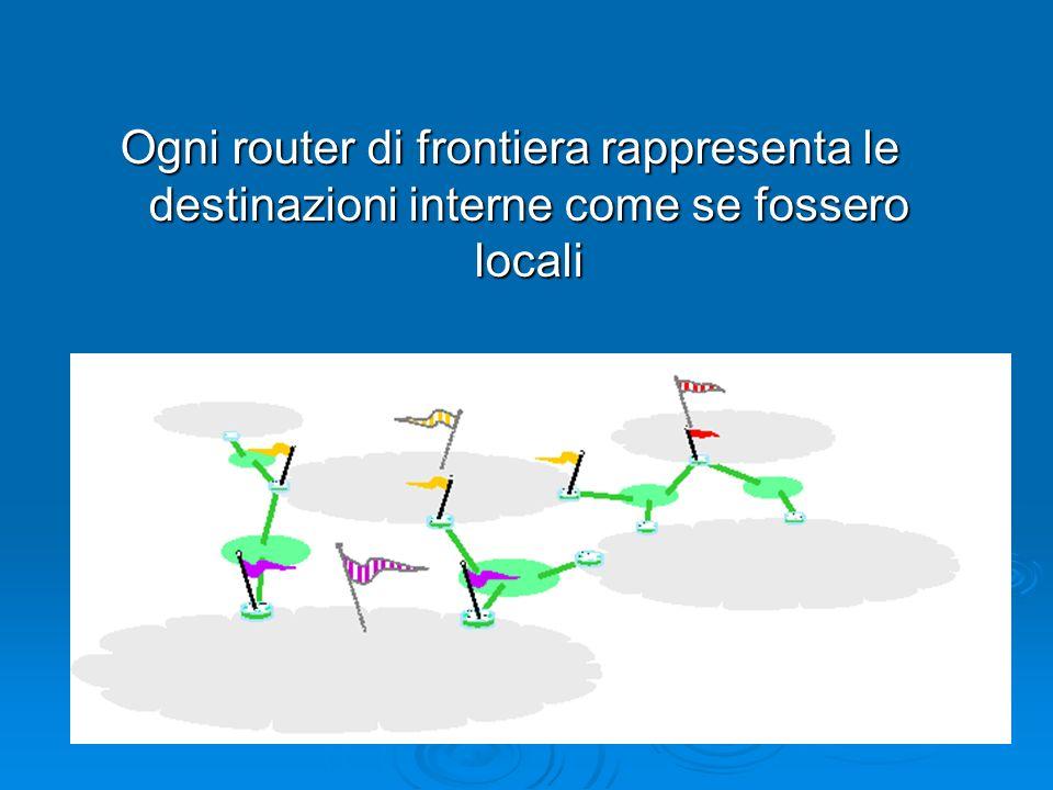 Ogni router di frontiera rappresenta le destinazioni interne come se fossero locali