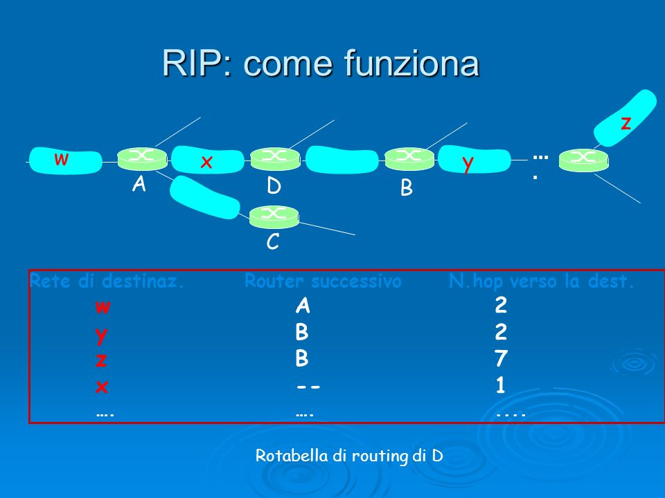 RIP: come funziona z w x y A D B C y B 2 z B 7 x -- 1
