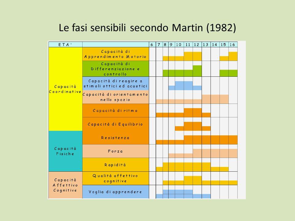 Le fasi sensibili secondo Martin (1982)