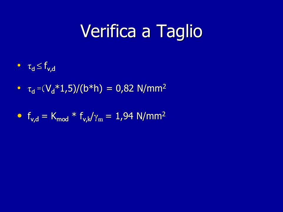 Verifica a Taglio τd ≤ fv,d τd =(Vd*1,5)/(b*h) = 0,82 N/mm2