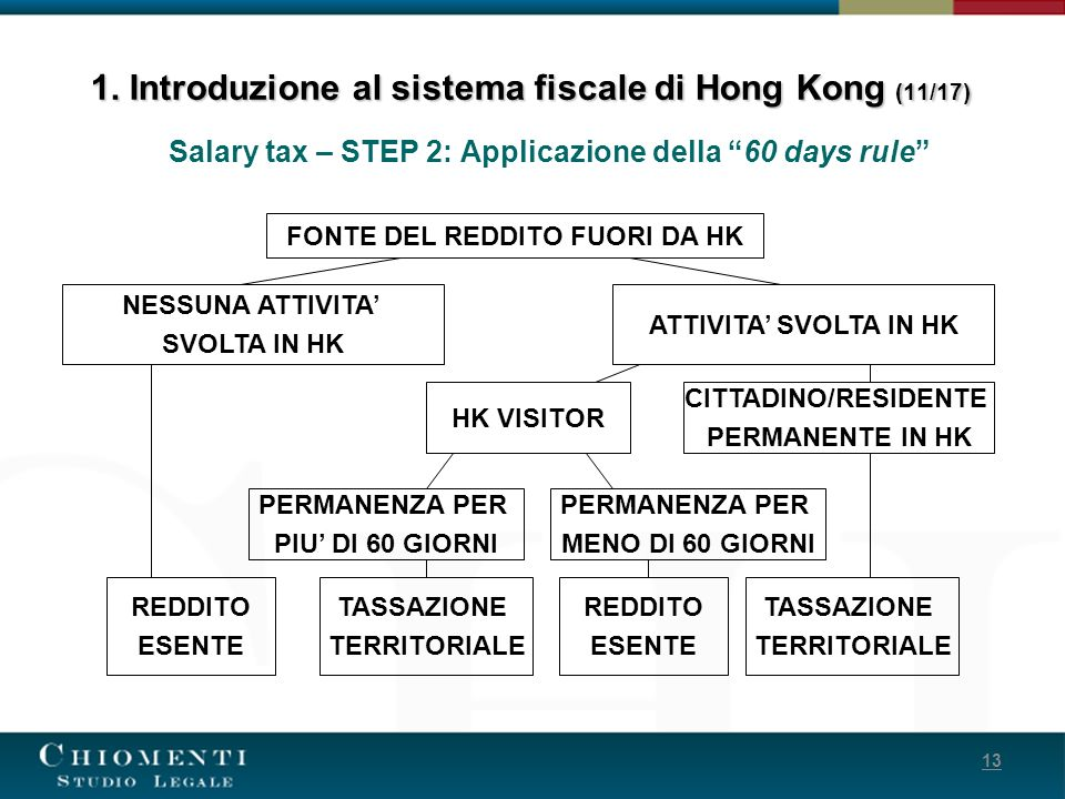 1. Introduzione al sistema fiscale di Hong Kong (11/17)