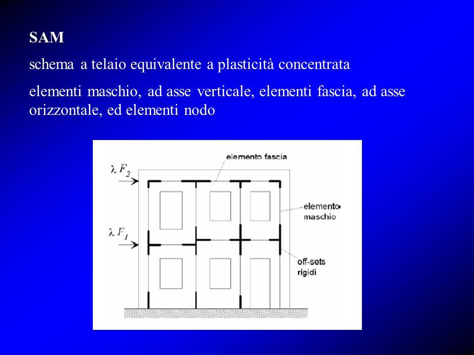 schema a telaio equivalente a plasticità concentrata
