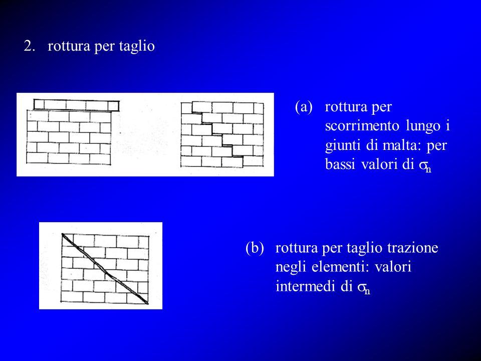 (b) rottura per taglio trazione negli elementi: valori intermedi di sn